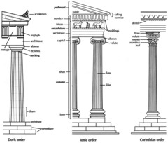 This chart represents the three classical orders of architecture in Greece; the far left is an example of the __ the middle is an example of the ___ and the far right is an example of the